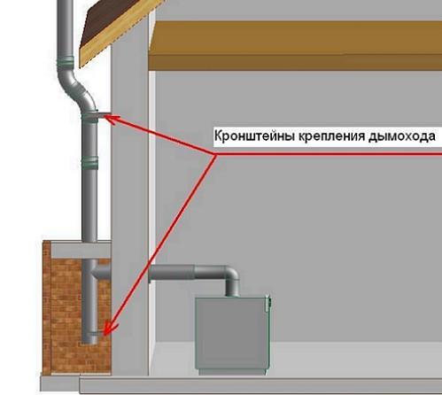 установка-труба-димохода
