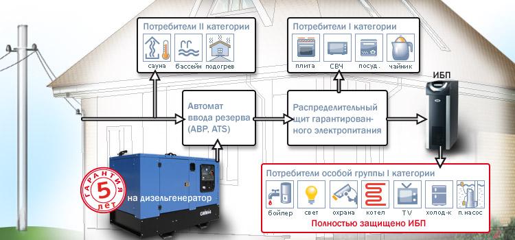 Автономное электроснабжение дома своими руками - Схема автономного электроснабжения частного дома (САЭ)