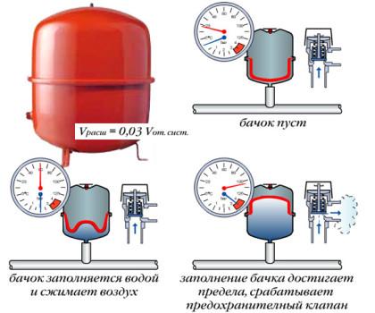 otoplenie-nasos-cirkuljacija2