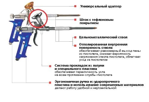 pistolet_dlya_montazhnoy_peny
