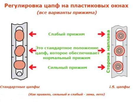 regulyrovka_plastykovyh_okon1
