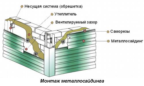 Монтаж металлосайдинга своими руками