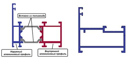 foto3-Teplyjj-ए-kholodnyjj-alyuminievye-प्रोफ़ाइल