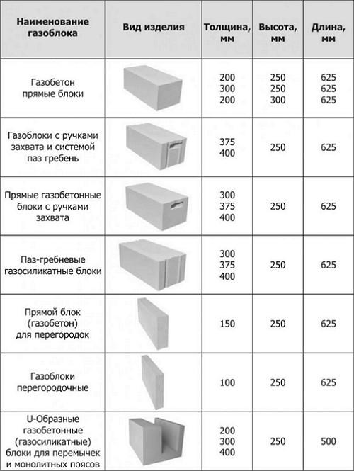 vidy-i-razmery-gazosilikatnyh_blokov