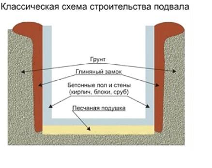 drenazh-podvala1