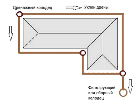 drenazh-shema-fundamenta3