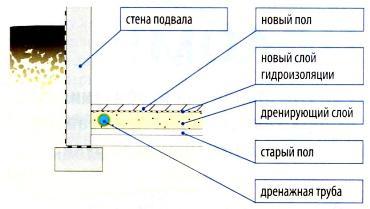 drenazh-vnutrennij-v-podvale-1