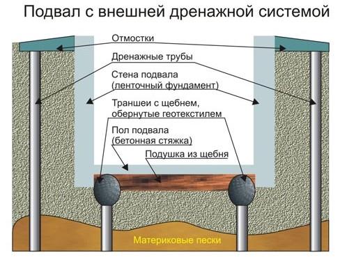 primer-drenazhnoy-sistemy-podvala