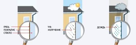 samoochischayuschiesya_steklo