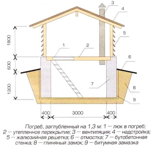 shema-podpolnogo-pomescheniya