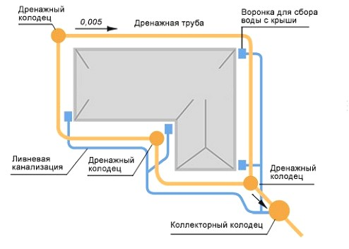 shema-sistemy-drenaga-i-kanalizacii