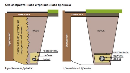 shema-ustroystva-pristennogo-i-transheynogo-drenaz