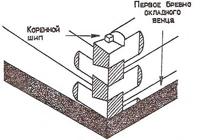 ship-pri-soedinenii-v-lapu