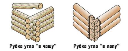 sposoby-sborki-uglov