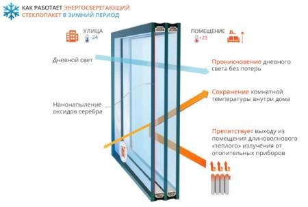 steklopaket-energosberegayushchii