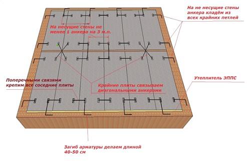 анкерова-плит-перикритија