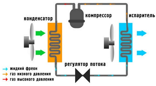 sxema-ustanovki-montazha-raboty-i-upravleniya-kondicionerov