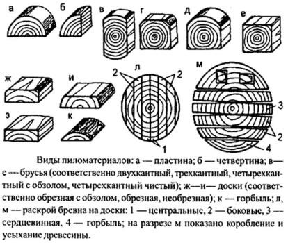 vidy-pilomaterialov