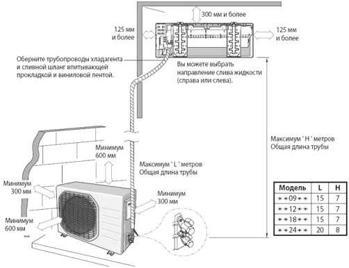 Select-place-install-air conditioner