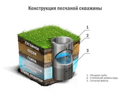 2-skvazhina-na-pesok