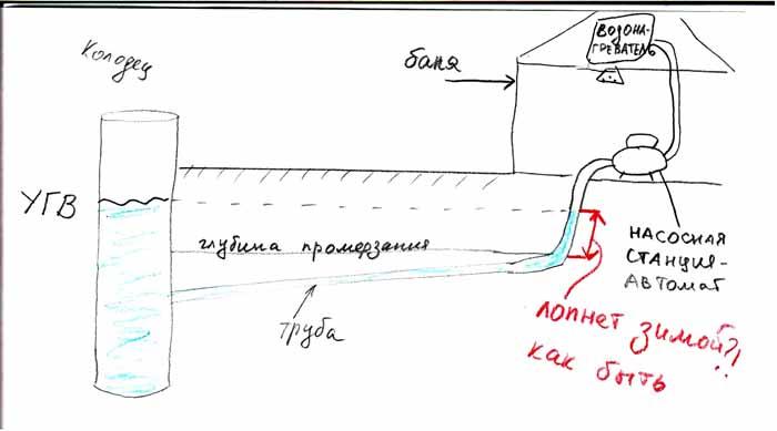 Как сделать чтобы не замерзала вода в трубах