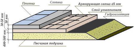Толщина-слоев-бетонного-пола-в-бане-схема
