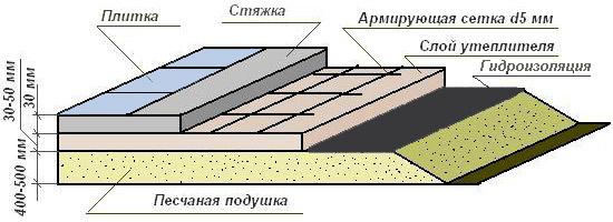 Устройство бетонных полов по грунту своими руками