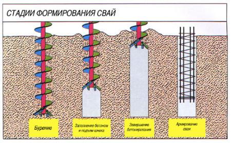 foto-stadij-formovaniya-konstrukcij-fundamenta