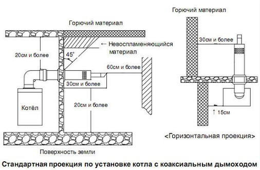 koax-dymohody-dlya-gaz-kotlov