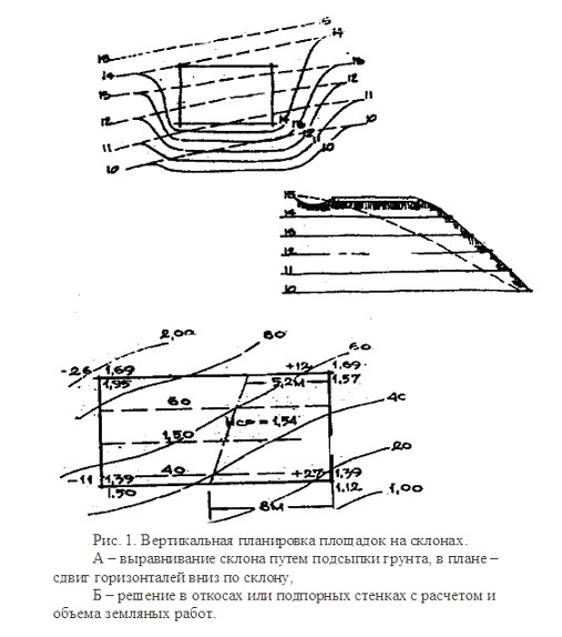 Ris.-1.-Vertikalnaya-planirovka-ploshhadok-ना-sklonah