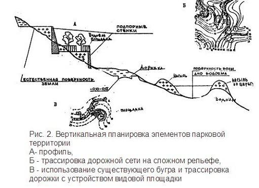 Ris.-2.-Vertikalnaya-planirovka-e`lementov-parkovoy-territorii