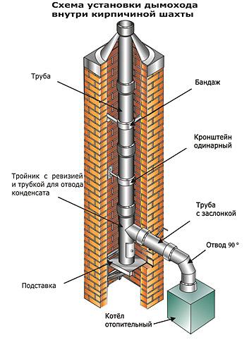 shema-ustanovki-dymohoda-vnutri-kirpichnoj-shahty