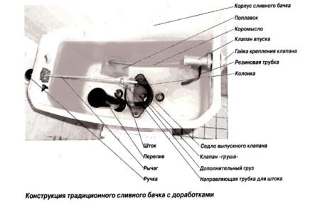 konstrukciya-tradicionnogo-slivnogo-bachka
