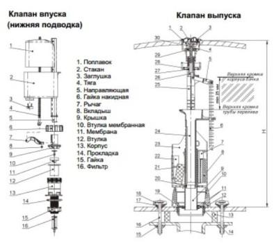 nastrojka-armatury-unitaza