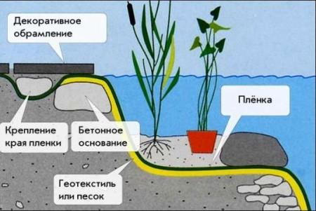 Schema-įrenginys-tvenkinys su hidroizoliacija