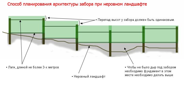 Как сделать забор на неровном участке