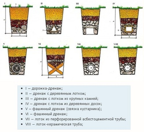 Слика 1 видови на одводи