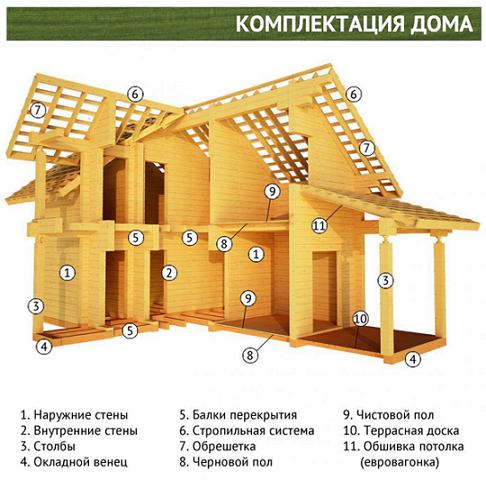komplektacia-डोमा-iz-kleenogo-Brusa