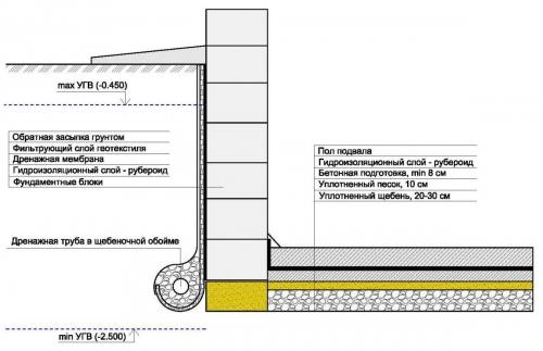 tehnologiya_gidroizolyaciya_podvala_i_steny_fundamenta-500x323