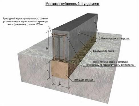 ustrojstvo-fundamenta-pod-derevjannij-dom_5