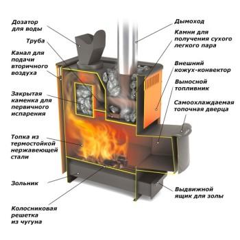Druga opcija-peć sa zatvorenom pećom