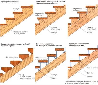 Konstruktsiya-pryamoy-marshevoy-lestnitsyi