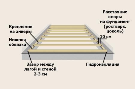 shema-kreplenija-lagov-pod-chernovoj-pol