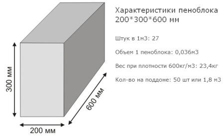 skolko-penoblokov-200-300-600-v-kube-2