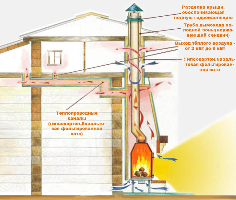 Как сделать камин в доме из дымохода