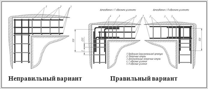 1391617755_samostoyatelnoe-armirovanie-lentochnogo-fundamenta