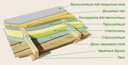 kak-utsplit-pol-v-bane-svoimi-rukami-3 (1)