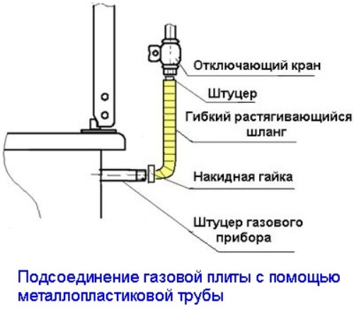 Shema-podsoedinenija-plity-s-pomoshhju-metalloplastikovoj-truby