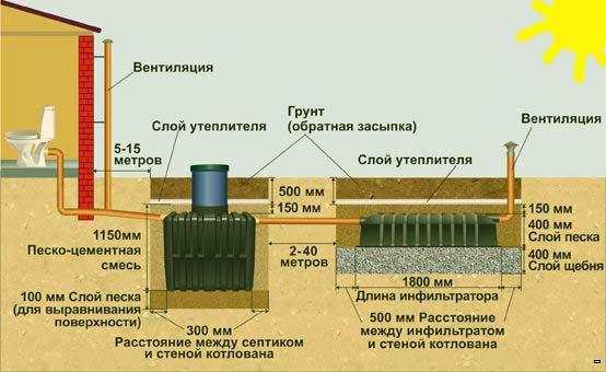 инсталация-септика-тенк