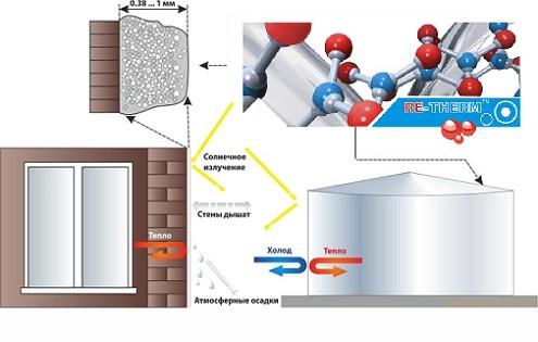 zhidkaya-teploizolyaciya-bronya2
